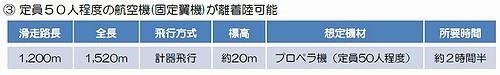小笠原空港協議会資料2
