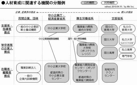 公的機関の概要図B
