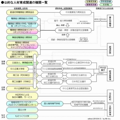 公的機関の概要図