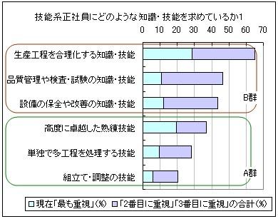 調査集計の図1-1