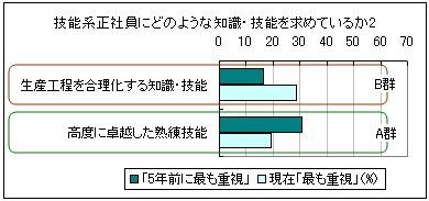 調査集計の図1-2