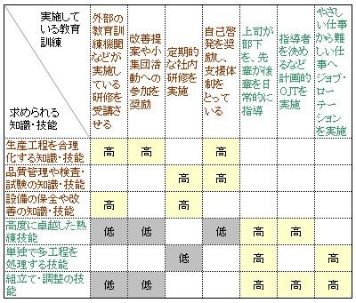 調査集計の図1-3