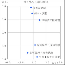 分析図2-2