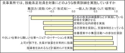 分析図3-1