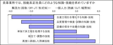 分析図3-2