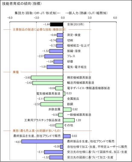 分析図3-3
