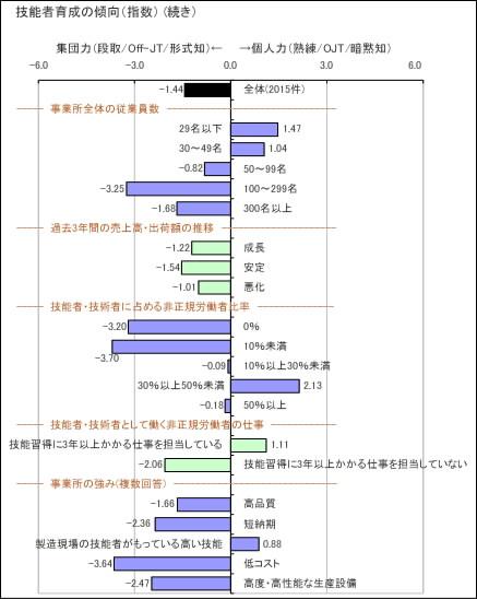 分析図3-4